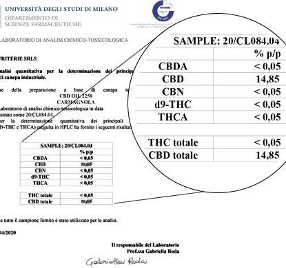 Analisi Olio Sensitiva da 15 ml con il 15% di CBD