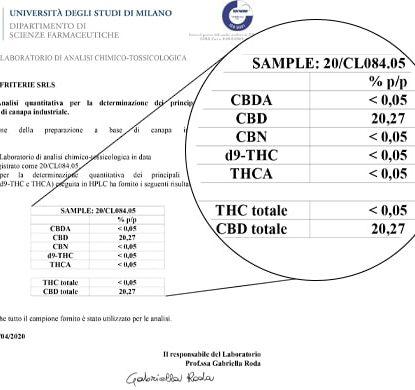 Analisi Olio Sensitiva da 15 ml con il 20% di CBD