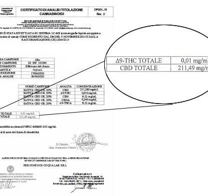 Sativa Oil Analysis cbd 20