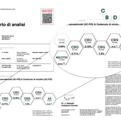 Zkittles CBG Lab analysis of CBD weed
